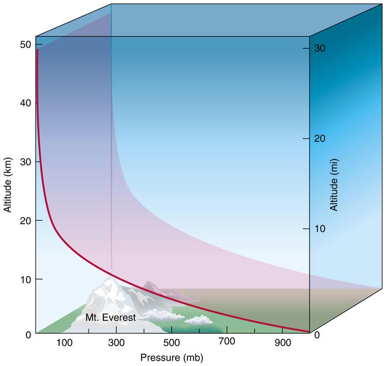 AIRS: Today's water vapor, 500–700 millibar